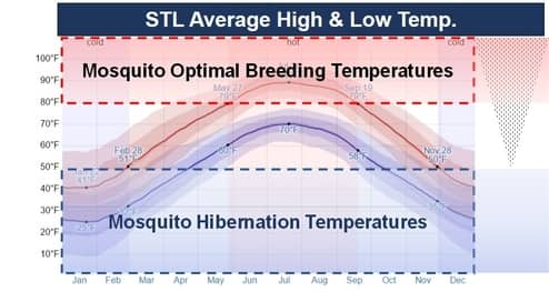 St. Louis Mosquito Optimal Breeding Temperature