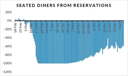 OpenTable State of the Restaurant Industry