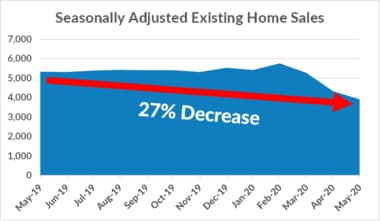 Seasonally Adjusted Existing Home Sales Data