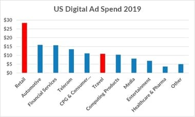 US Digital Ad Spend 2019